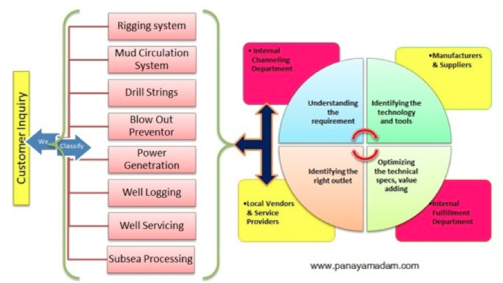 Baypore Oil and Gas Procurement System